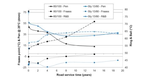 A penetráció, a lágyulási pont és a Fraass-töréspont változásai az útburkolat élettartama során.