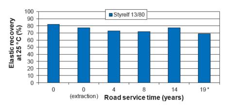 A duktilitás változásai az útburkolat élettartama során.